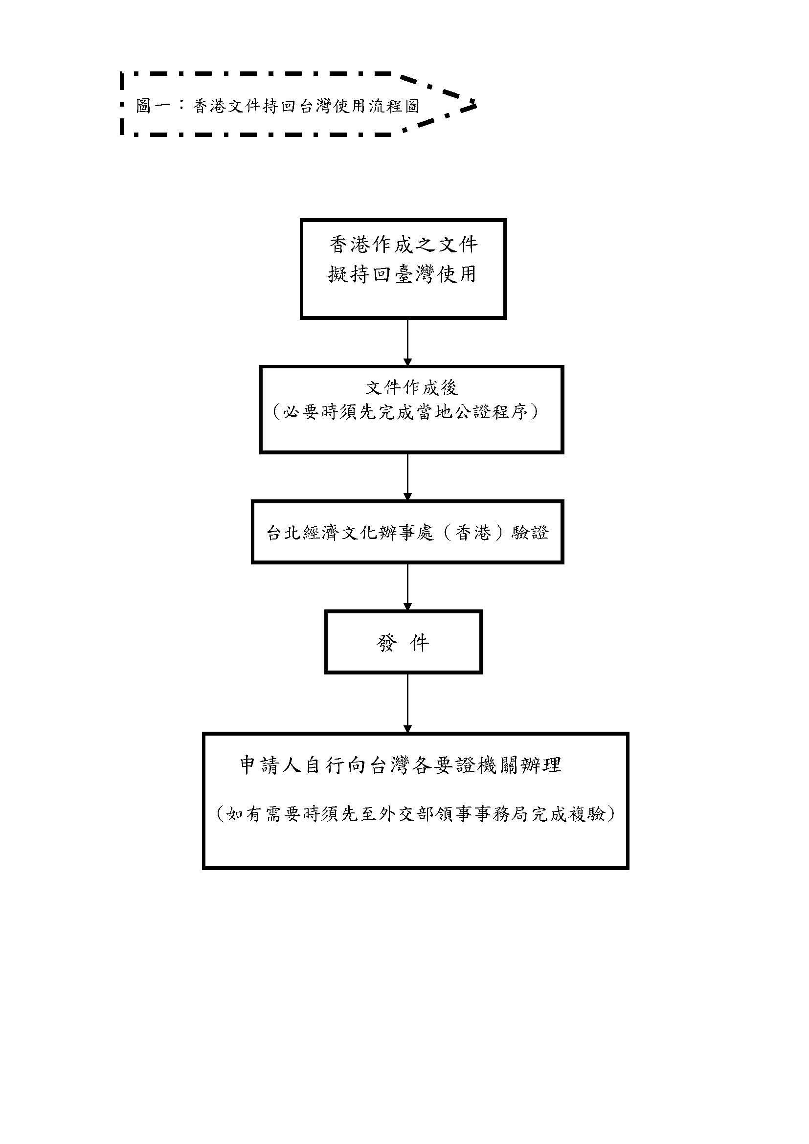 香港文件持回台灣使用證明流程圖